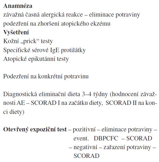 Schéma 1. Algoritmus vyšetření při podezření na potravinovou alergii u pacientů s atopickým ekzémem