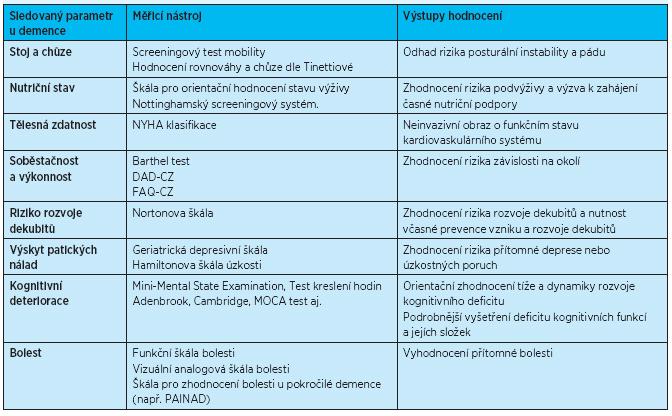 Komplexní geriatrické hodnocení – sledované parametry (zpracováno podle více zdrojů<sup>(16, 19, 20-22)</sup>)