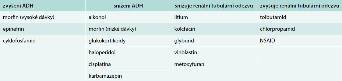 Farmaka ovlivňující sekreci ADH a vodní metabolizmus