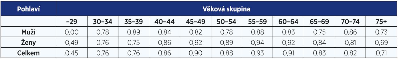 Průměrná výše úvazku praktického lékaře pro děti a dorost podle věku a pohlaví; stav k 31. 12. 2015