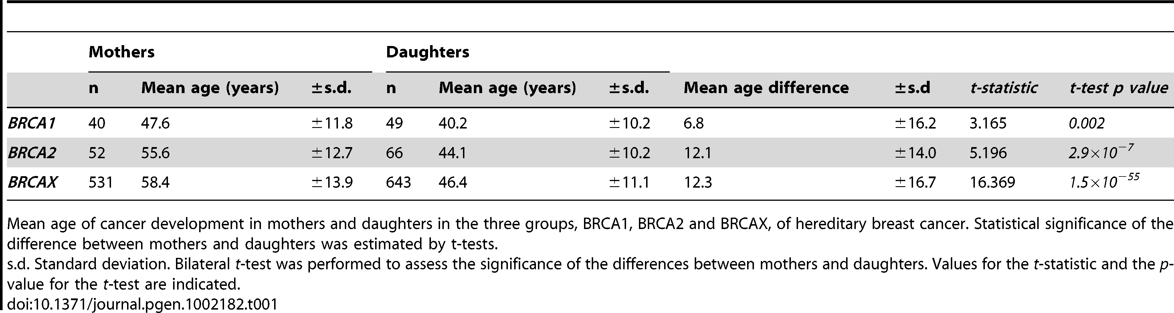Difference in the age of onset of breast cancer between mothers and daughters in hereditary breast cancer.