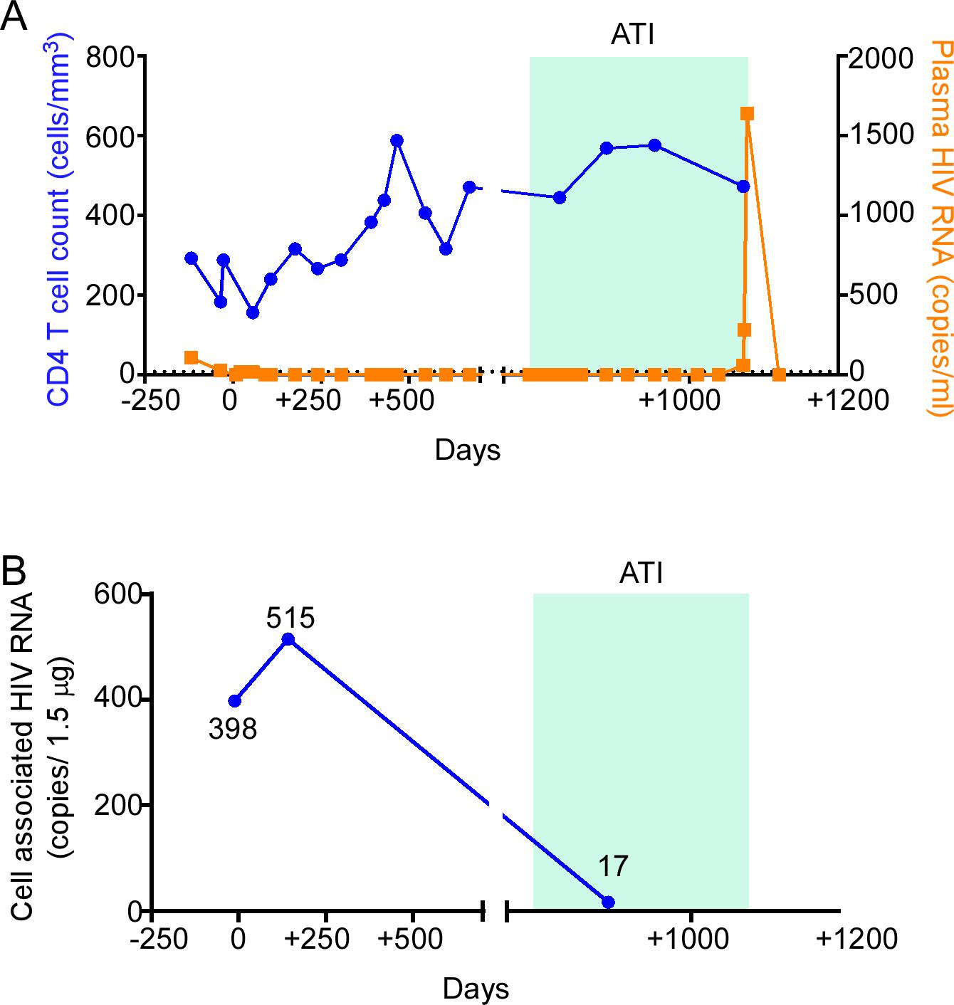 HIV-1 RNA monitoring in the peri-transplant period.