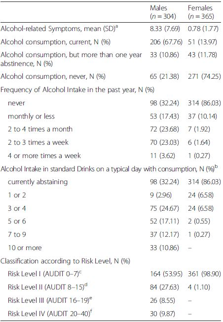 Symptoms of alcohol use disorders, frequency and amount of alcohol intake and categorization according to risk levels as proposed by the AUDIT manual [60]