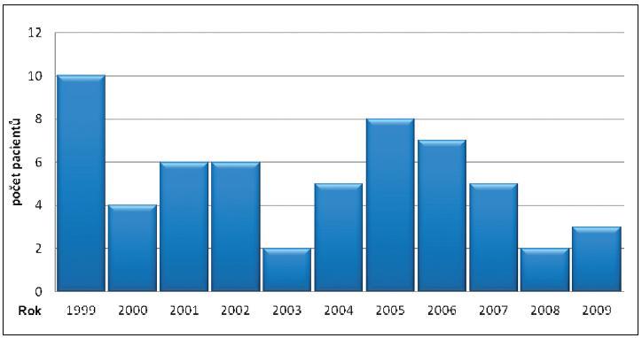Počet pacientů s úrazem způsobeným vysokým napětím