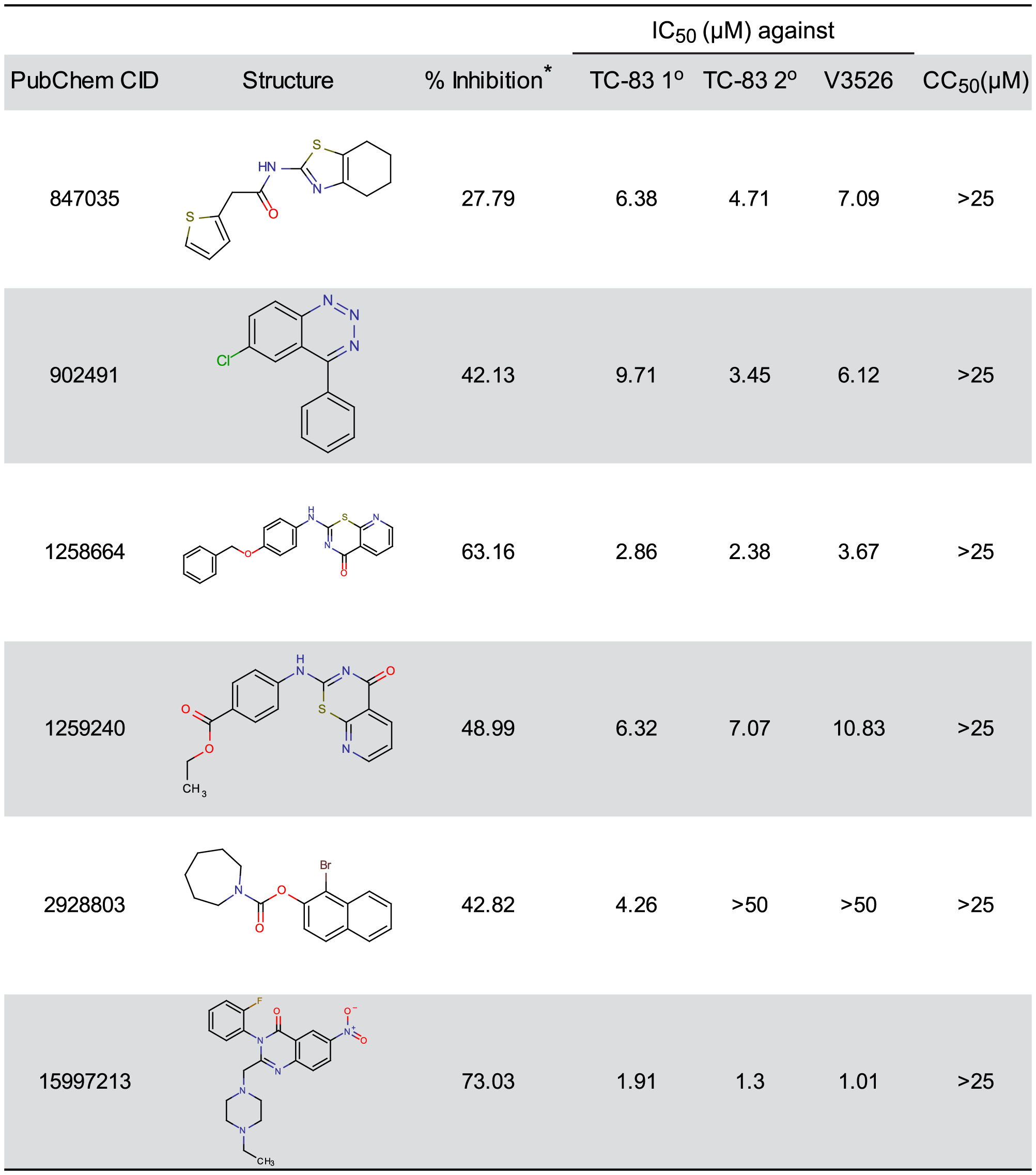 Selected small molecules with potent antiviral activity.