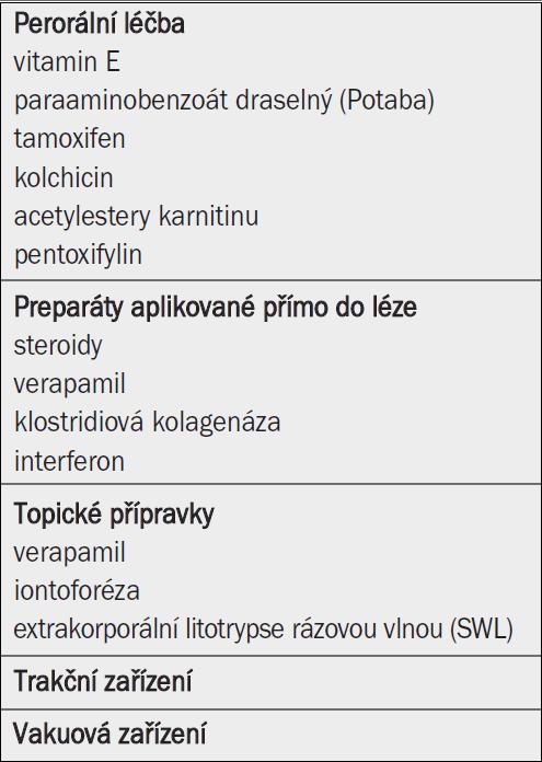 Neoperační léčba Peyronieho onemocnění.