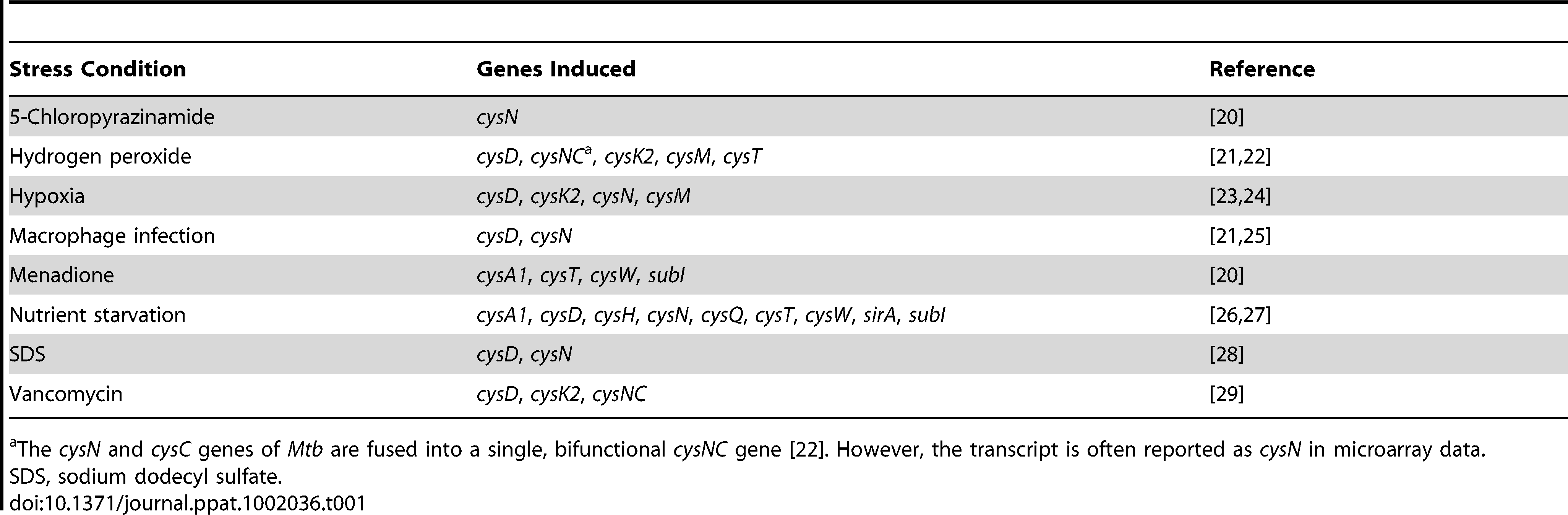Sulfur metabolism genes from <i>M. tuberculosis</i> induced by various conditions of environmental stress.