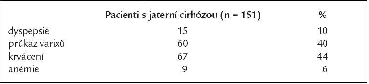 Indikace k endoskopii horního GIT.