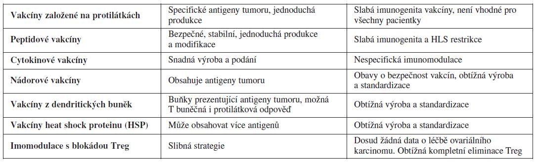 Tabulka shrnující výsledky a limitace imunoterapie ovariálního karcinomu