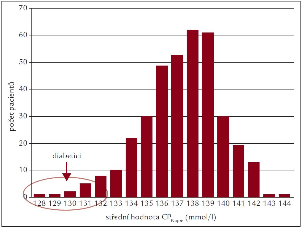 Histogram průměrných predialyzačních hodnot CP<sub>Na</sub> u 369 dialyzovaných pacientů fakultní nemocnice v Leedsu.