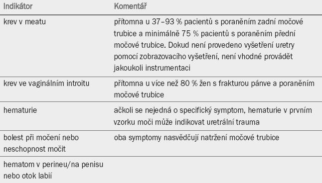 Indikátory pro kompletní vyšetření močové trubice.