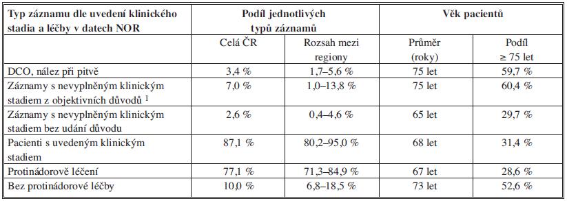 Data NOR v období 2004–2008 (kolorektální karcinom; 40 261 záznamů)