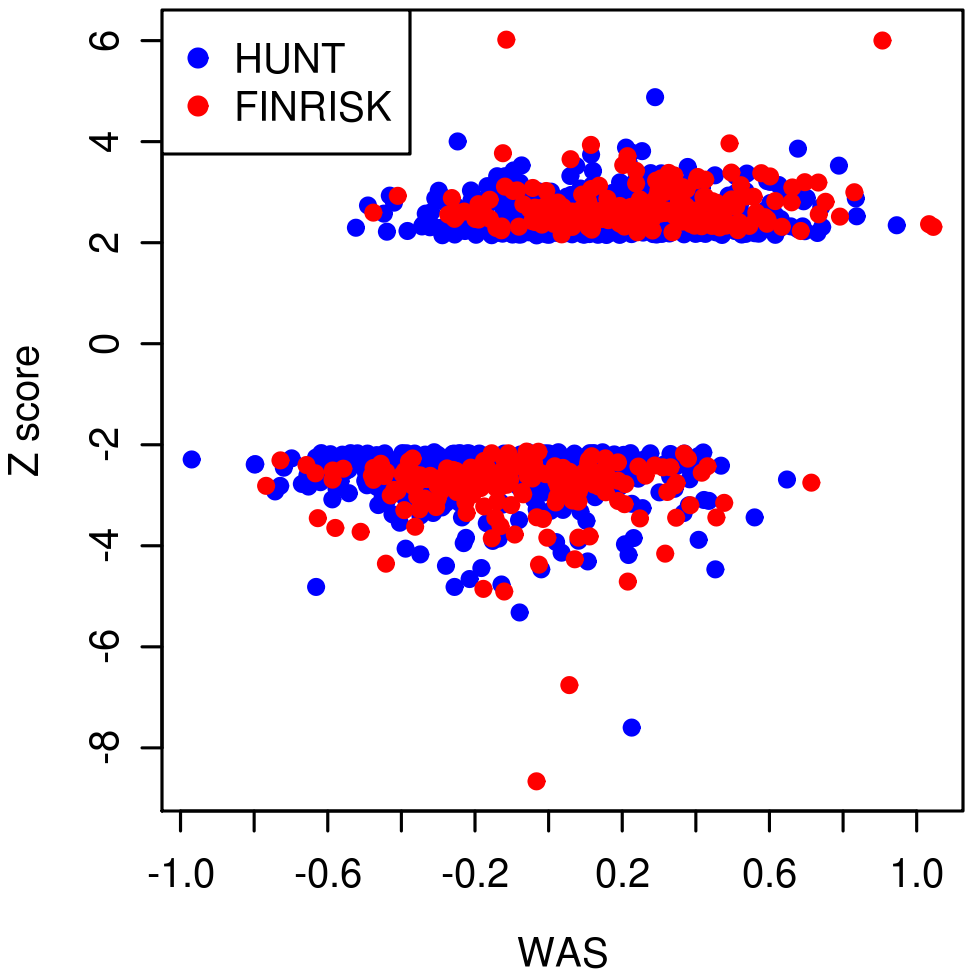 Plot of weighted allele scores (<i>WAS</i>) against Height Z-scores for HUNT and FINRISK cohorts.
