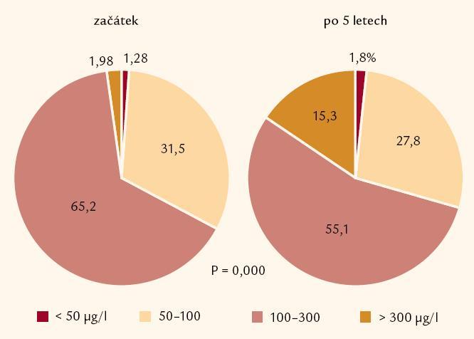 Změny jodurie ve 3 vybraných regionech po 5 letech u dětí a dospělých. Významné změny nalezeny u dětí ve všech 3 sledovaných regionech, u dospělých pouze v prvním sledovaném souboru (Jablonec nad Nisou) v letech 1999– 2004.