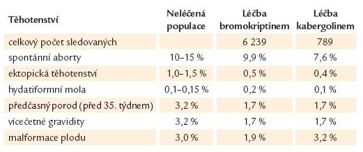 Léčba bromokriptinem a kabergolinem za těhotenství – účinky na plod ve srovnání s normální populací [42].