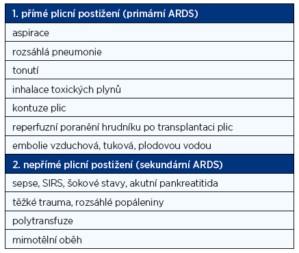 Rozdělení ARDS dle etiologie