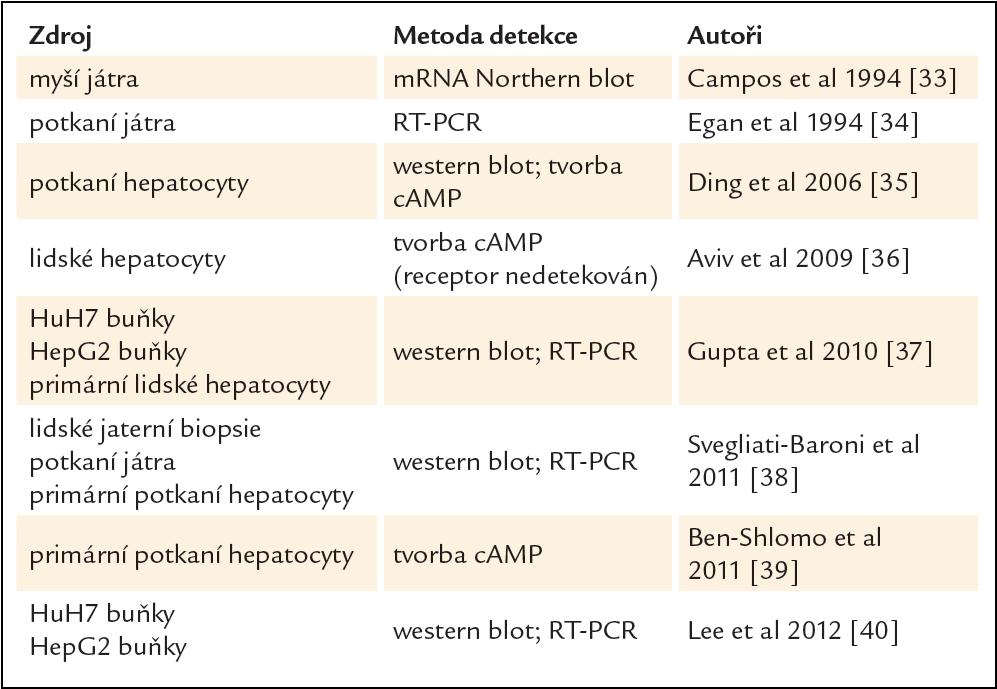 Výsledky podporující jaterní expresi a aktivitu GLP-1 receptoru pankreatického typu [32].