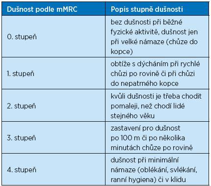 Popis dušnosti podle modifikované škály Medical Research Council – mMRC dyspnoea scale – mMRC škála dušnosti představuje jednoduchý nástroj pro semikvantitativní posouzení symptomů dušnosti pro osoby s CHOPN<sup>(8)</sup>