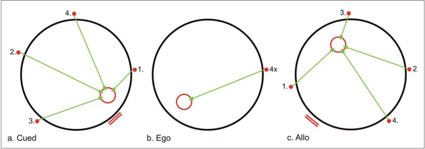 Test jednoduché navigace.