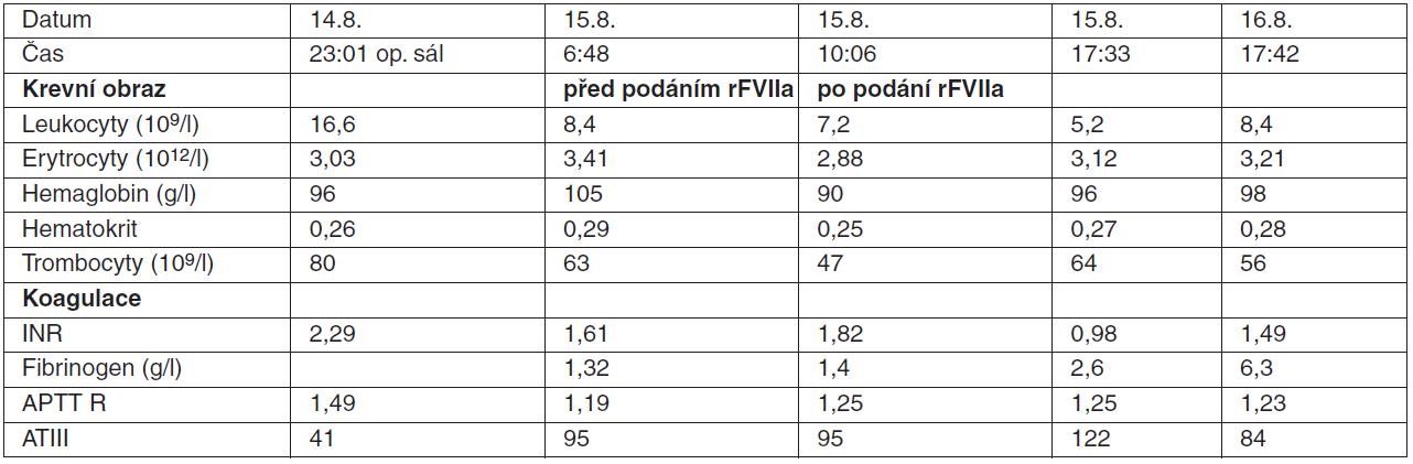 Poranění jater s rozsáhlými intraparenchymovými hematomy: hodnoty krevního obazu a parametrů koagulace