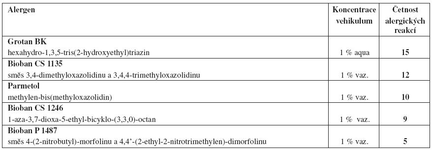 Konzervanty uvolňující formaldehyd
