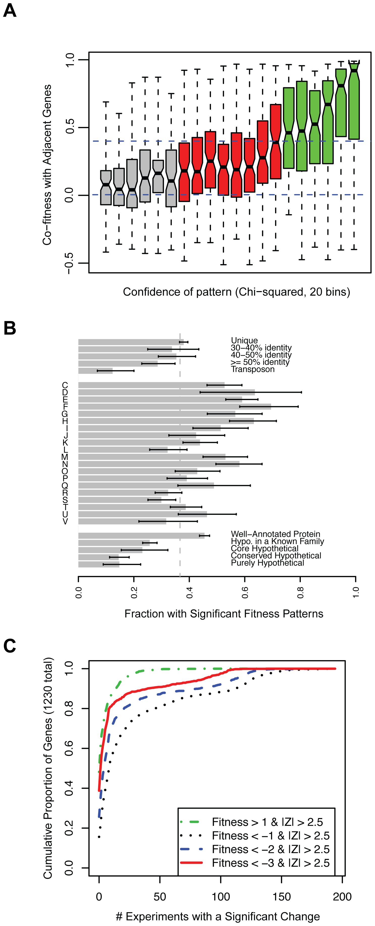 A phenotype for more than 2,000 genes in <i>S. oneidensis</i> MR-1.