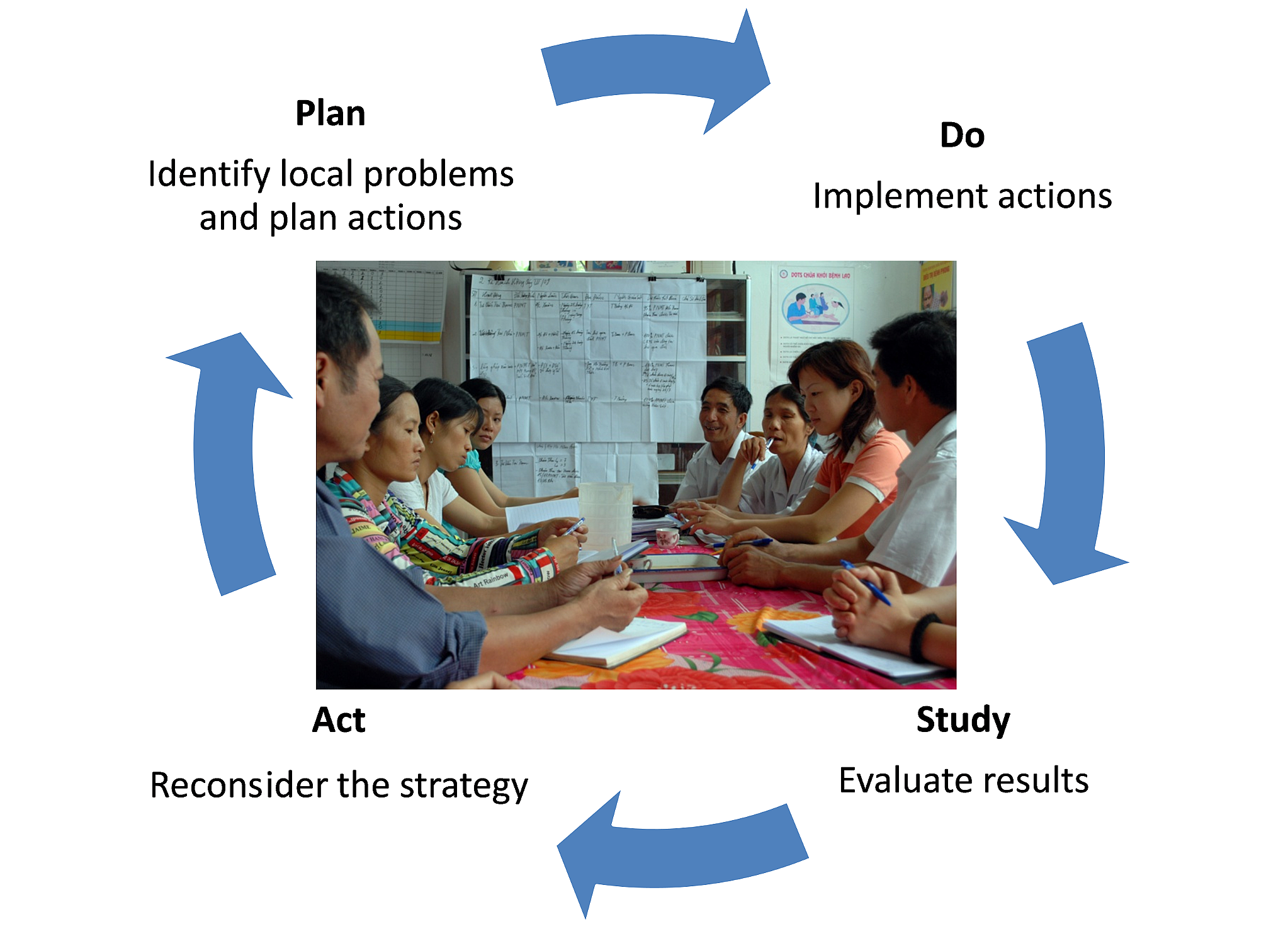 Action cycle in Maternal and Newborn Health Groups.