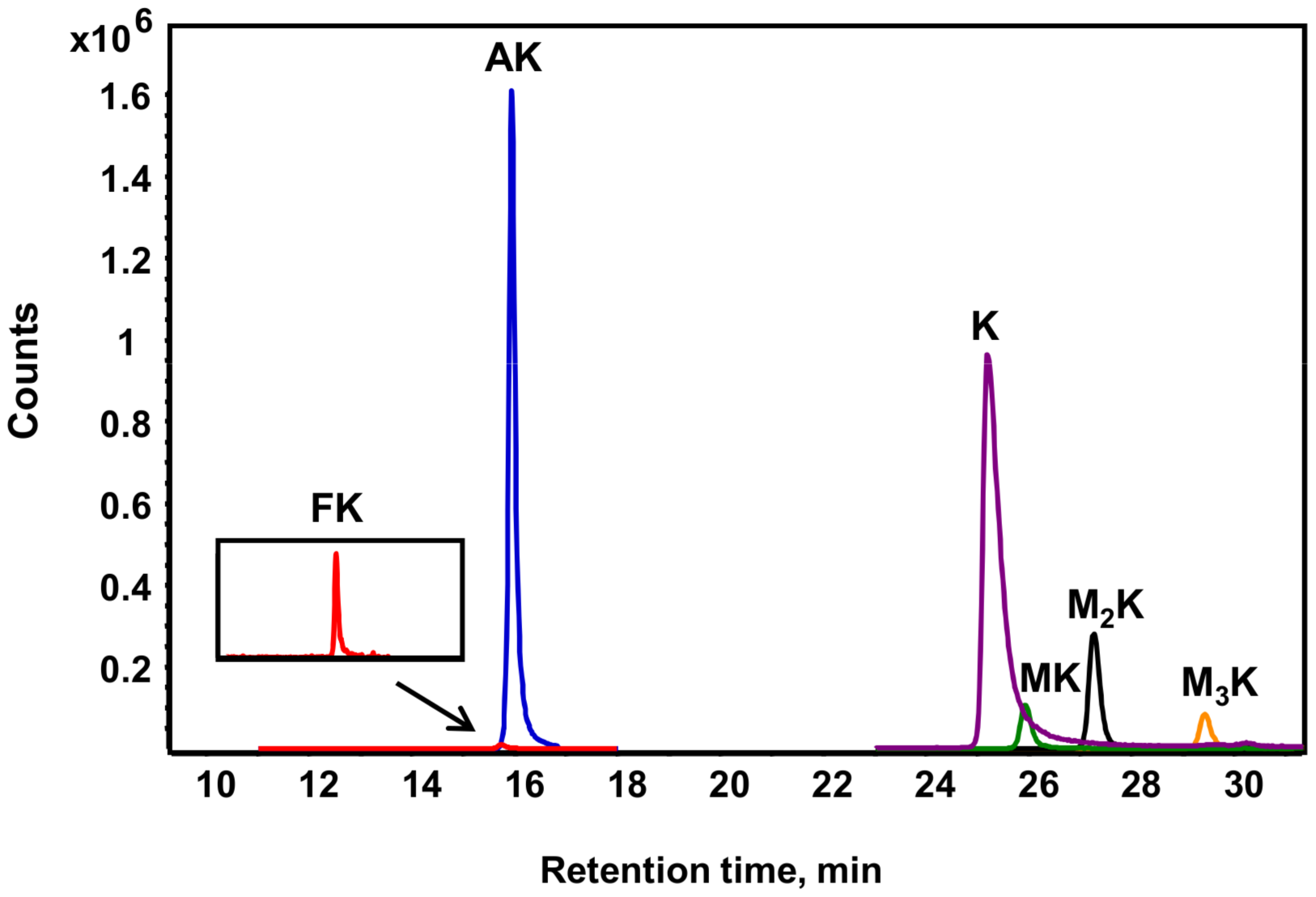 Different lysine species detected in purified histone H4 from TK6 cells.