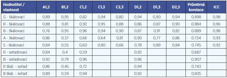 Hodnocení test-retest shody hodnotitelů pomocí Pearsonovy korelace škálovacích testů.