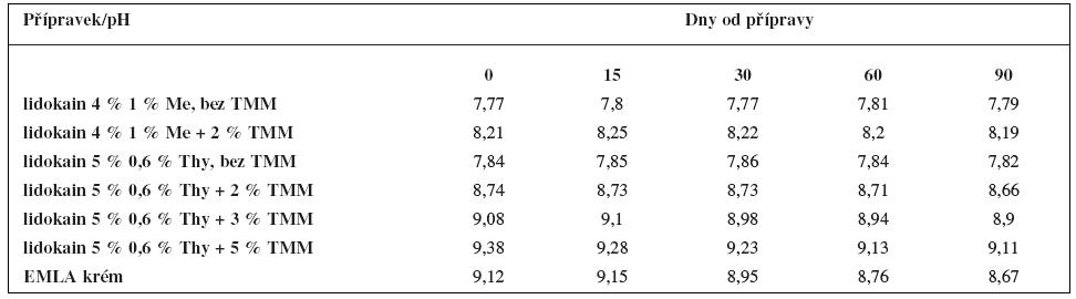 Hodnoty pH připravených lidokainových emulgelů v porovnání s přípravkem EMLA krém v průběhu tříměsíčního uchovávání v polypropylenovém kelímku se šroubovacím uzávěrem