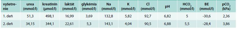 Koncentrácie hlavných laboratórnych parametrov – kazuistika č. 2