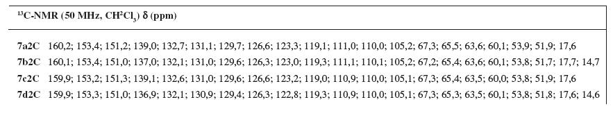 <sup>13</sup>C NMR charakteristika pripravených báz 7a2C–7d2C