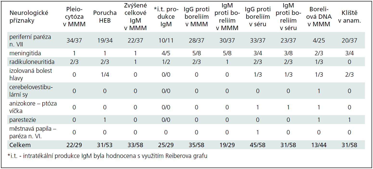 Laboratorní nálezy v souboru 58 dětí s neurologickými příznaky v souvislosti s boreliovou infekcí – počet pozitivních nálezů/provedená vyšetření.