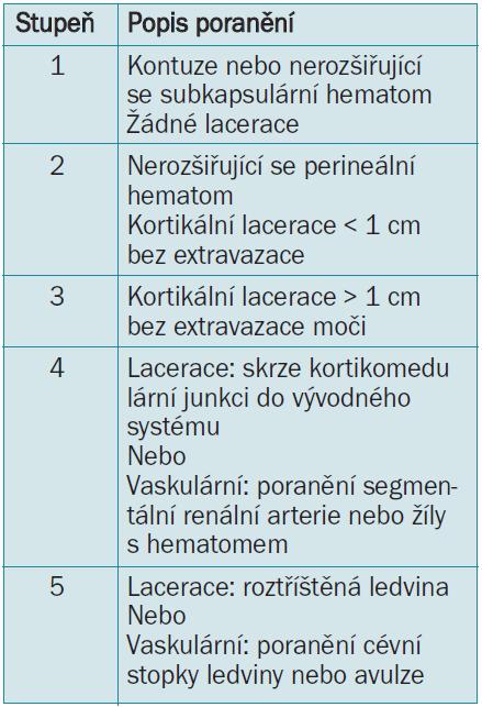 AAST bodovací stupnice renálního poranění.