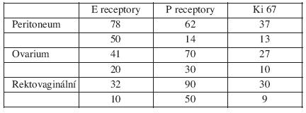 Výsledky biopsie podle lokalizace v procentech žlázové a stromální složky receptorů a aktivity Ki67