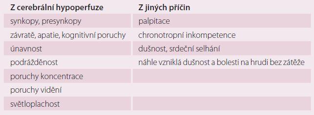 Typické symptomy arytmií. Upraveno dle Guidelines ESC 2013.