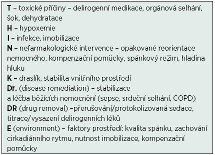 Diferenciální diagnostika příčin deliria a možných preventivních opatření, volně podle [28]