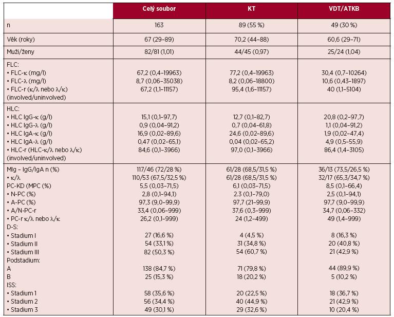 Základní charakteristiky celé sestavy nemocných s mnohočetným myelomem, souboru léčeného chemoimunoterapií (KT) a souboru léčeného vysoce dávkovanou chemo - imunoterapií s podporou autologních periferních kmenových buněk (VDT/ATKB)