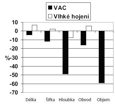 Srovnání hojení chronických ran klasickou vlhkou metodou a VAC [3]