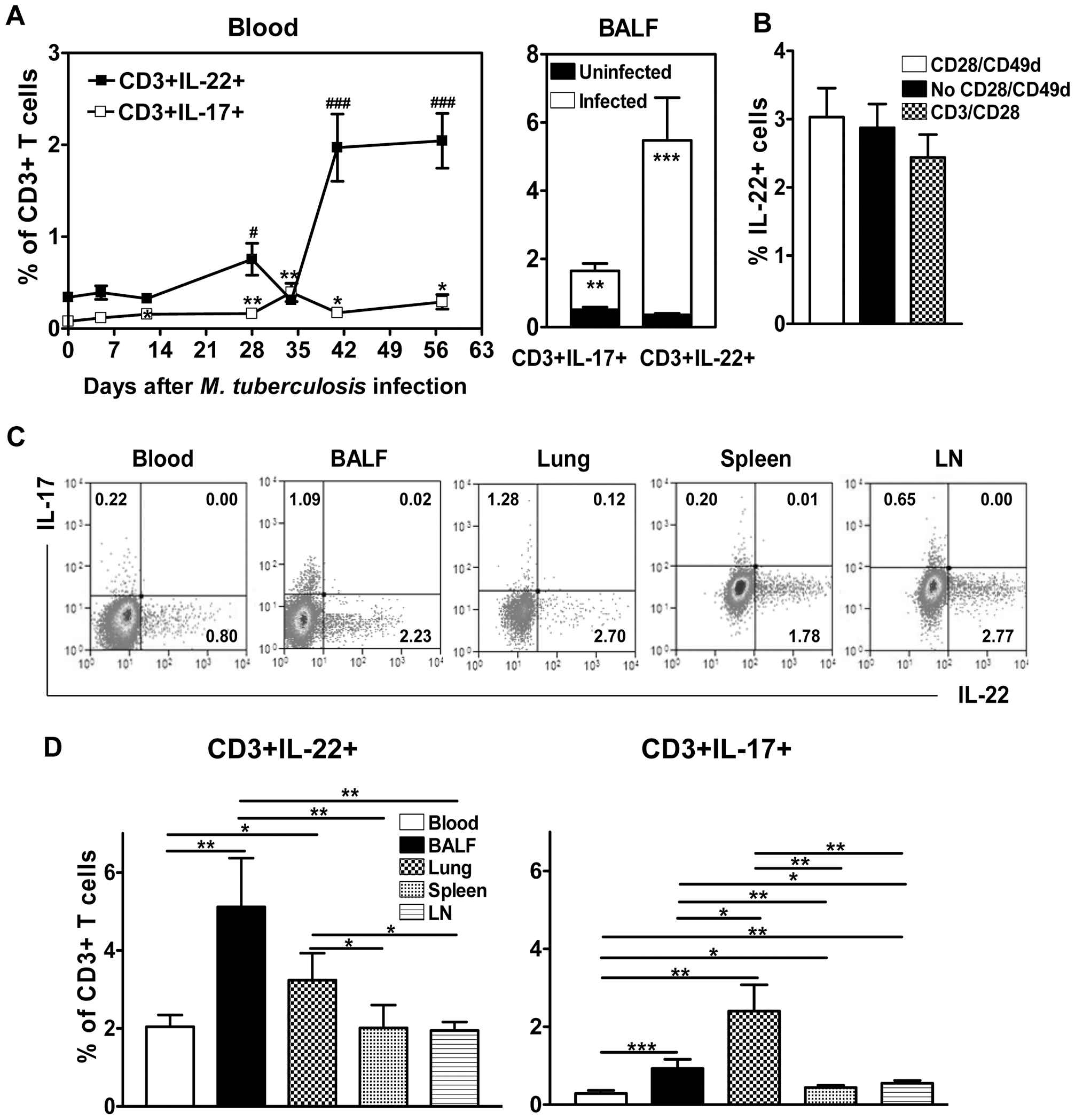 <i>M. tuberculosis</i> infection resulted in apparent increases in numbers of T cells capable of producing IL-22 without <i>in vitro</i> Ag re-stimulation, and drove distribution of these cells more dramatically in lungs than in blood and lymphoid tissues.
