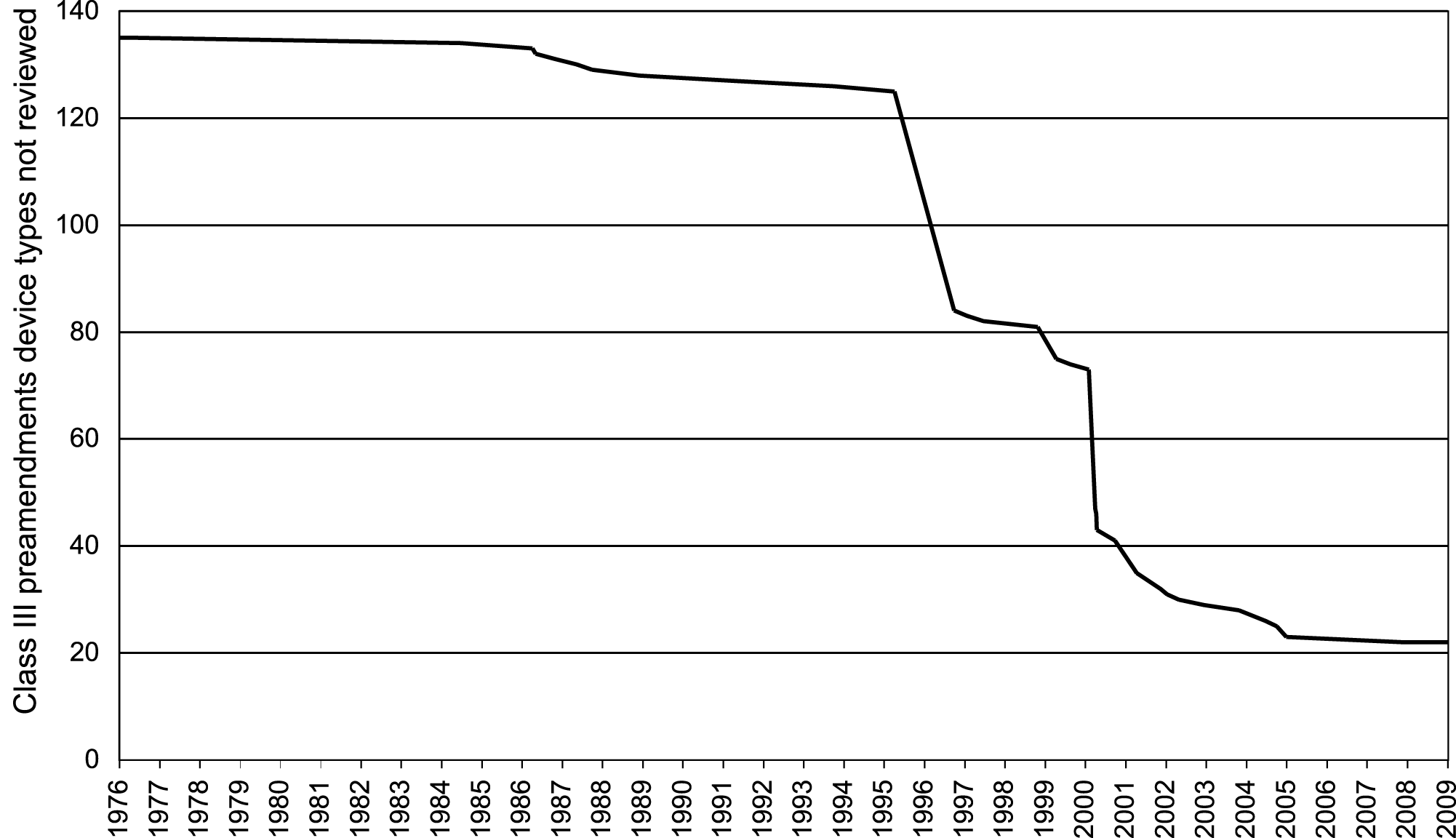 Class III 510(k) device types not fully reviewed by the FDA, 1976–2009.