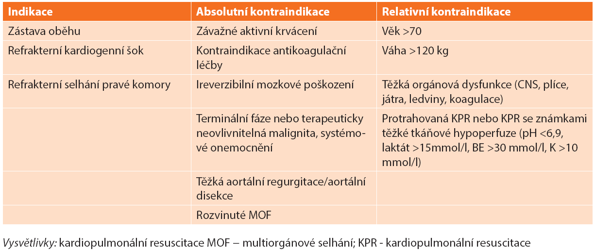 Indikace a kontraindikace V-A ECMO u nemocných s masivní plicní embolií