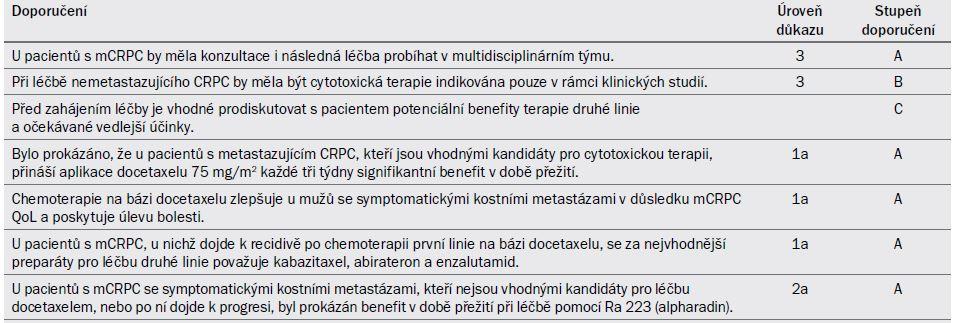 Tab. 20.6. Cytotoxická léčba a léčba před/po terapii na bázi docetaxelu u mužů s mCRPC .