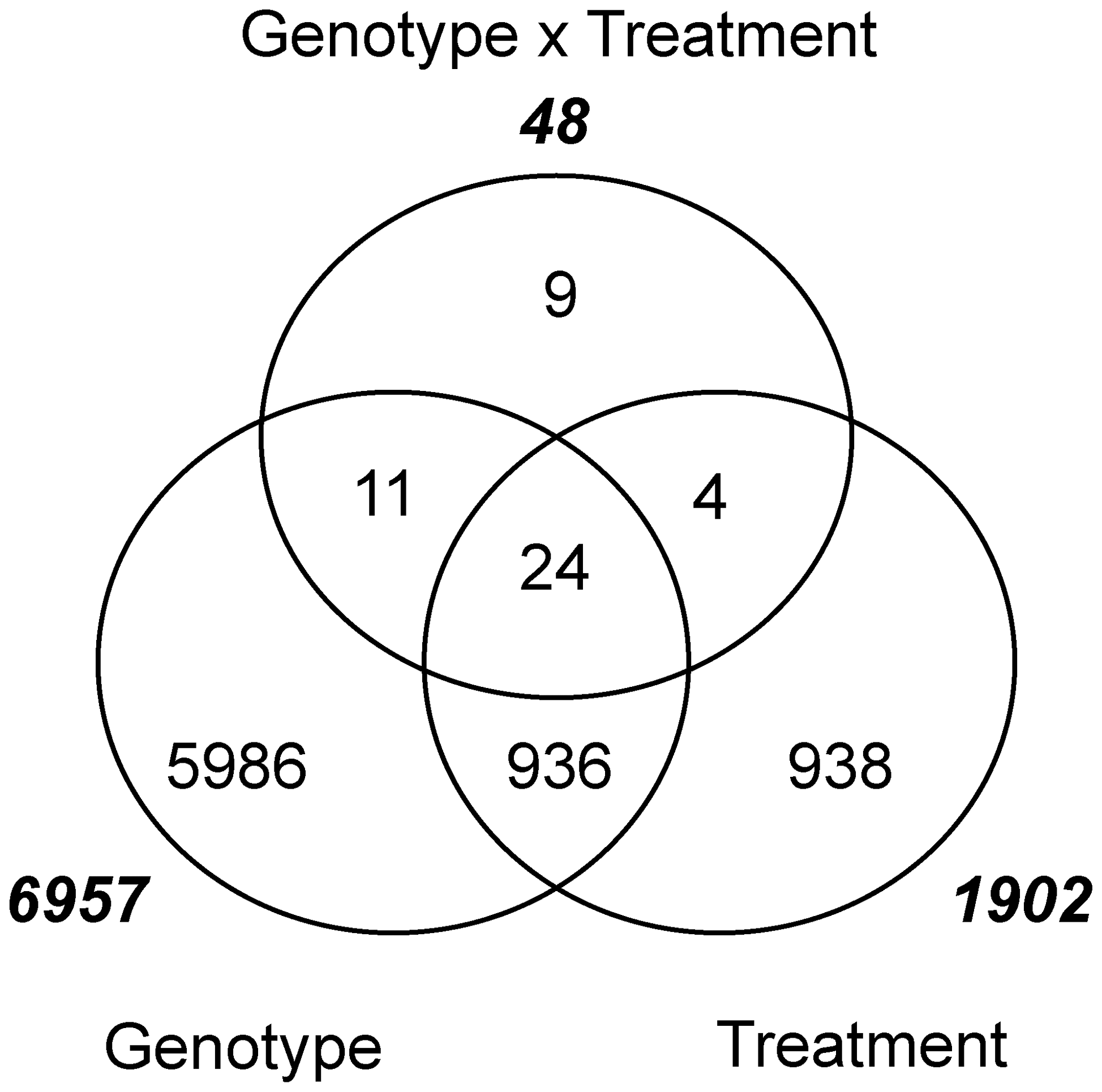 Genes differentially expressed using parents Q21861 and SM89010 for genotype, treatment (INOC versus MOCK), and their interaction.
