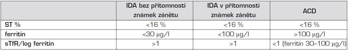 Hodnocení laboratorních nálezů u IDA a ACD.