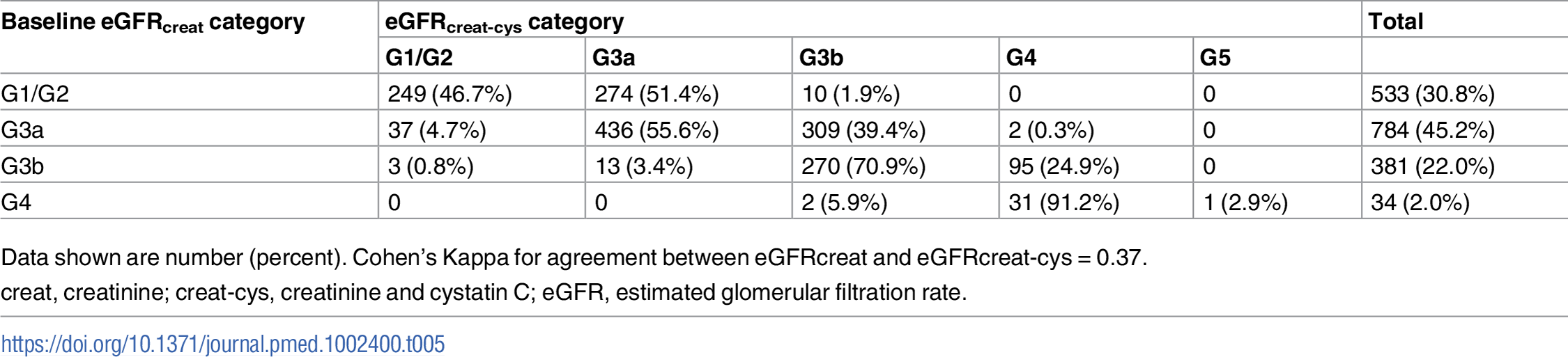 Baseline eGFRcreat category and reclassification using eGFRcreat-cys in all study participants.