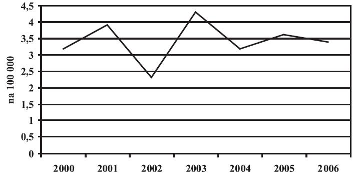 Invazivní pneumokokové onemocnění - celková nemocnost, Česká republika, 2000-2006, data NRL Figure 4. Invasive pneumococcal disease, total incidence, Czech Republic, 2000-2006, NRL data