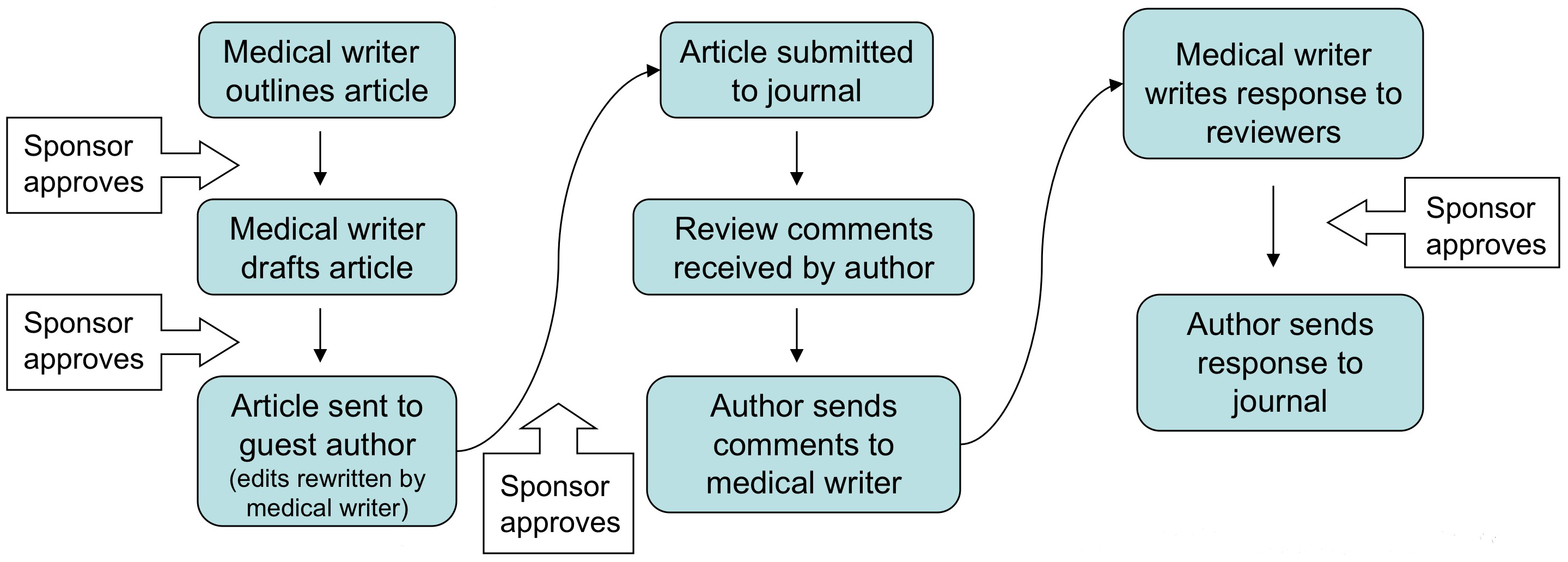 Acknowledging ghostwriters does not accurately reflect their authorship role.