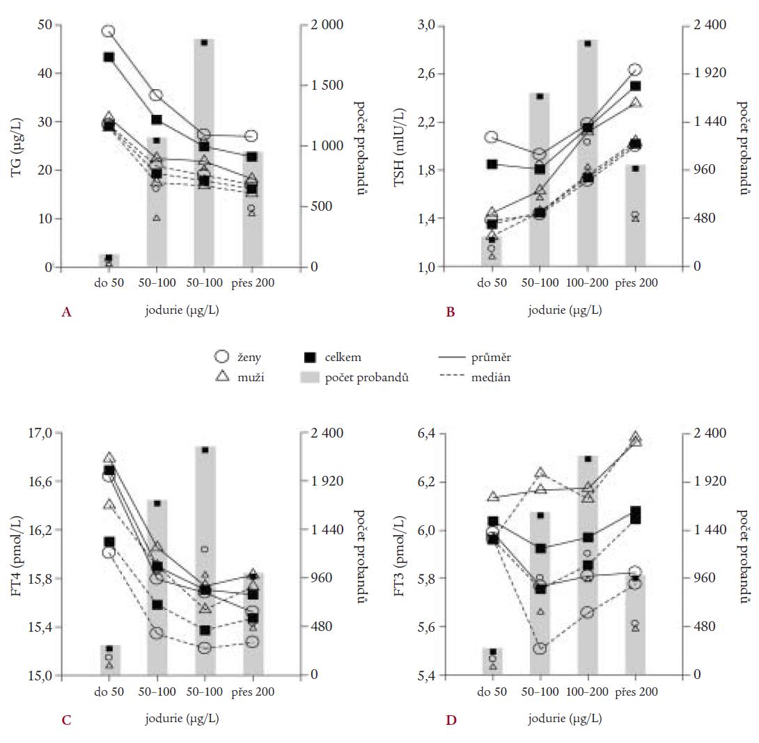 Průměrné hodnoty a mediány tyreoglobulinu (TG, část A), tyreotropinu (TSH, část B), volného tyroxinu (FT4, část C) a volného trijodtyroninu (FT3, část D) vypočtené z naměřených hodnot u jedinců vyšetřených v rámci populačních studií prováděných v letech 1995–2002, kteří byli rozděleni do skupin podle hodnoty jodurie vyjadřující stupeň jodového deficitu (závažný deficit = jodurie do 50 μg I/l, mírný deficit = 50–100 μg I/, adekvátní příjem jodu = 100–200 μg I/l, více než adekvátní příjem jodu = více než 200 μg I/). Hodnoty jsou vypočteny jak pro celou skupinu (celkem), tak i pro podskupiny vzniklé rozdělením skupiny podle pohlaví (muži, ženy). Podobně sloupcový graf udává celkový počet probandů (celkem) skládající se z daného počtu žen a mužů náležejících k jednotlivým skupinám. Symboly vyjadřující celkem, muži, ženy jsou v tomto případě poloviční.