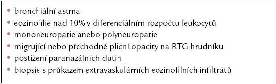 Diagnostická kritéria CSS dle Americké revmatologické společnosti [2].